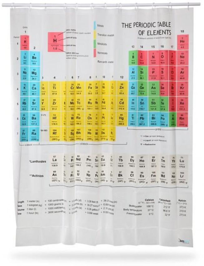 rideau de douche tableau périodique chimie
